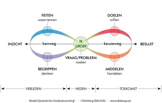 Model Dynamische Oordeelsvorming